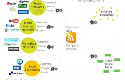 SEO and Social Media: A Powerful Online Marketing Combination