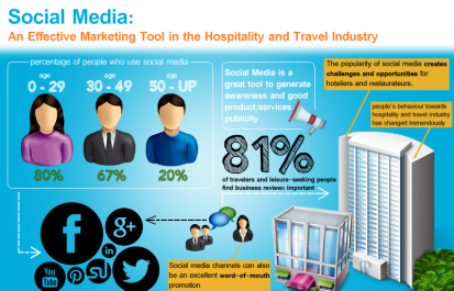 Social Media: An Effective Marketing Tool in the Hospitality Industry [INFOGRAPHIC]