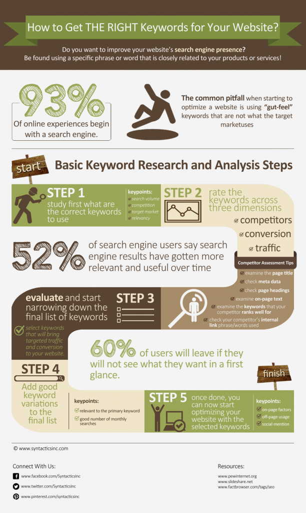 SEO Keyword Research Steps Infographic