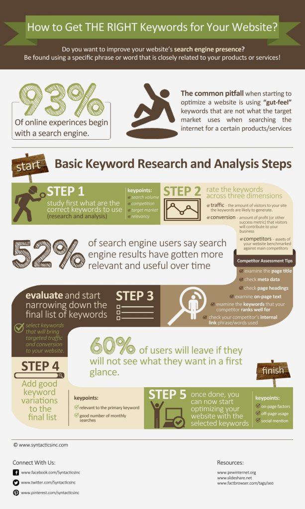 keyword-research-steps-1