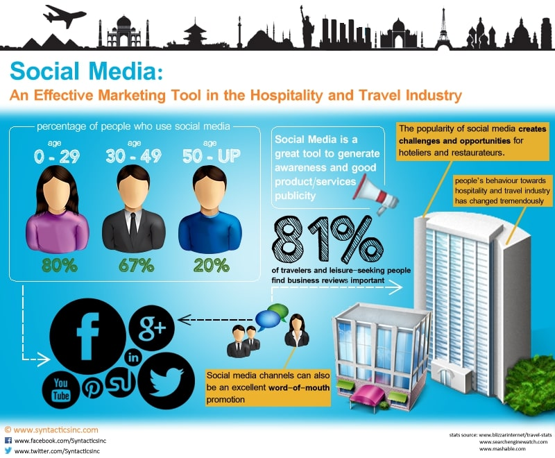 SocialMedia-and-Hospitality-Updated-with-source
