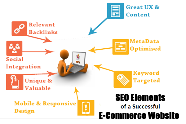 SEO Elements of a Successful E-Commerce Website