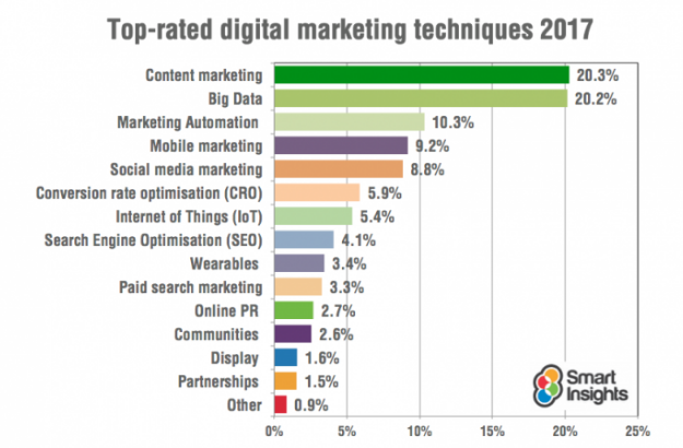 top rated digital marketing