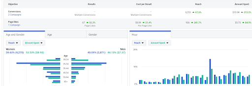 Facebook Ads Manager Updates: What's in It? - Syntactics, Inc