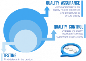 diagram of qa specialist task