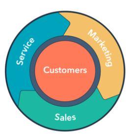 hubspot digital marketing flywheel sales funnel
