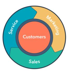 hubspot digital marketing flywheel sales funnel