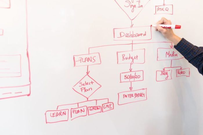 outlining which business processes to streamline on a whiteboard in red ink
