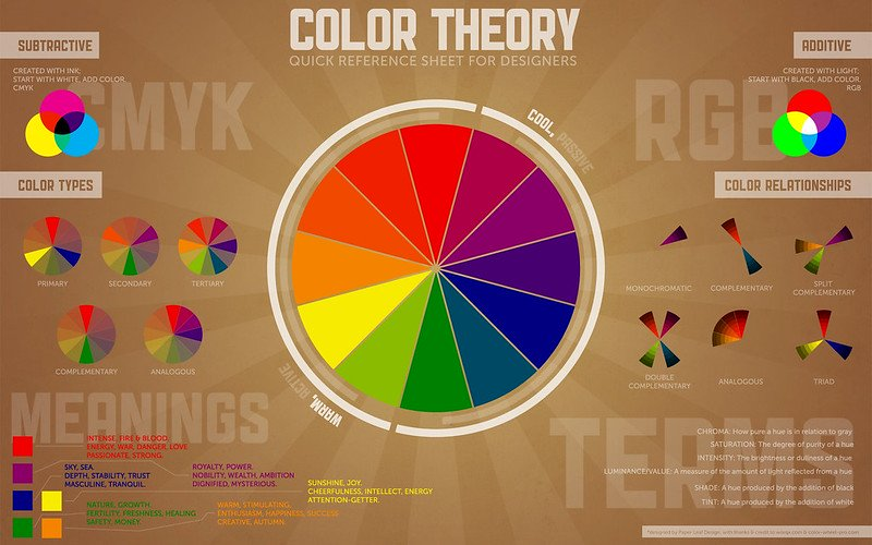 color wheel infographic with additional information on sides
