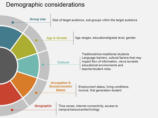 chart of target market demographic considerations