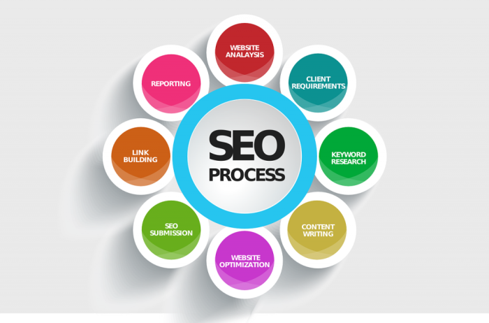 seo process diagram with client requirements, website analysis, reporting, link building, seo submission, website optimization, content writing, keyword research words