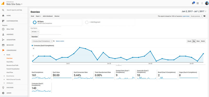 overview of goals for your site in google analytics