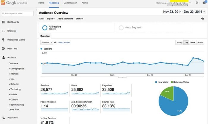 example of audience overview page in google analytics