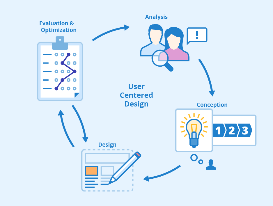 illustration of User Centered Design (UCD) cycle