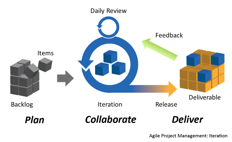illustration of agile project management