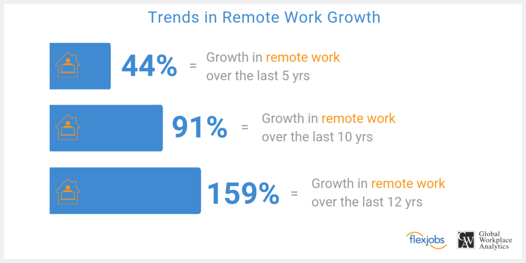 Graph of Remote Work
