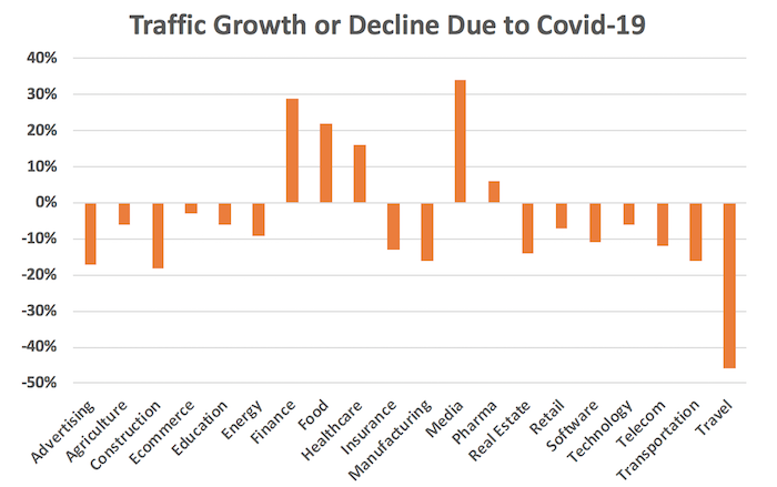 Outsource SEO Experts to lessen traffic decline due to Covid-19
