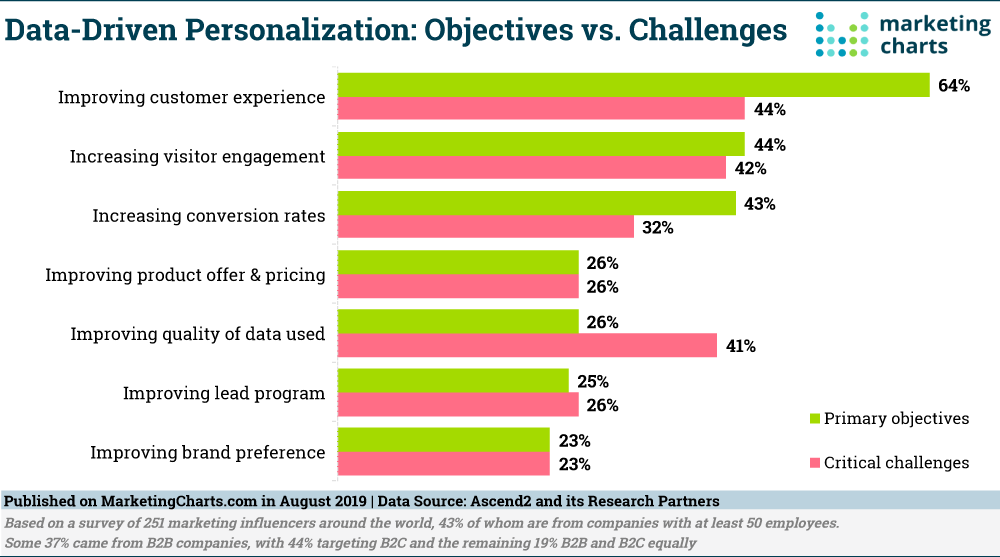 Image of graph Data-driven personalization: Objectives vs Challenges
