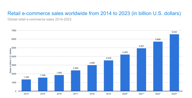 Graph showing Online and Offline Retail: E-commerce on the rise
