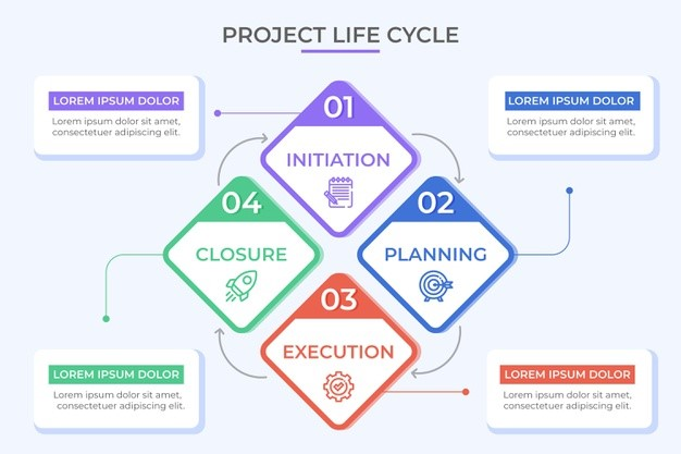 The Importance of Project Management Timeline Project Management Lifecycle