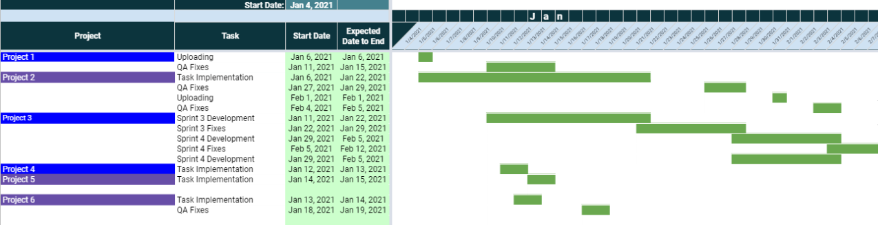 The Importance of Project Management Timeline Screenshot