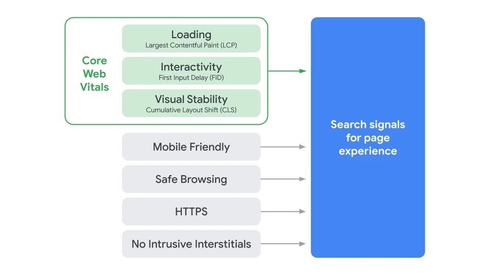 Why Page Experience is Important for Google Google Search Signals