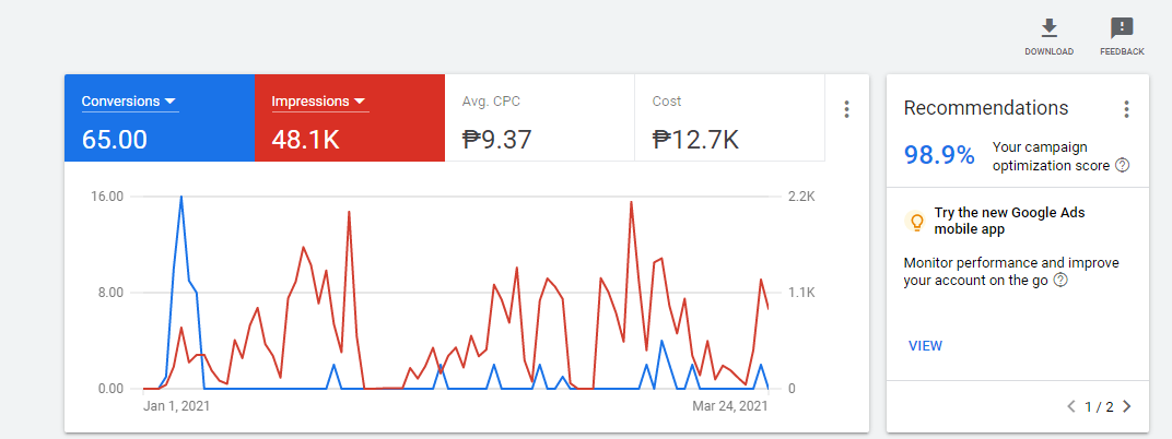 How to Evaluate Your Google Ads Performance Google Ads Dashboard Overview