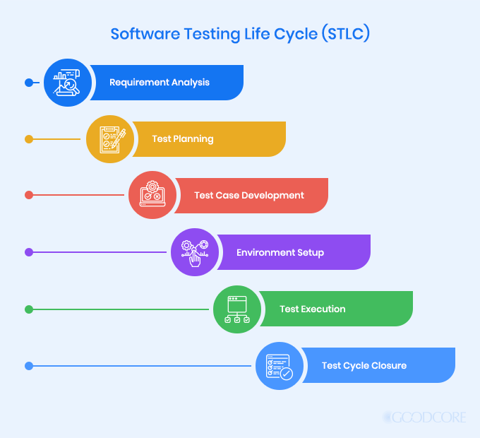 Why Evaluate Software Through Software Testing and QA Software Testing Life Cycle