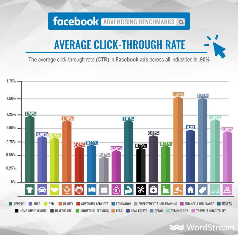 7 Quick Tips on How to Analyze Facebook Ads click-through rate in Facebook ads per industry