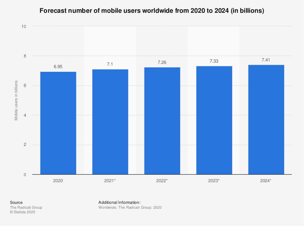 Statistic id218984 forecast number of mobile users worldwide 2020 2024