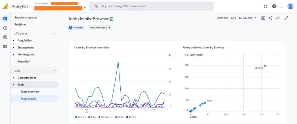 Google Analytics 4 Tech Details