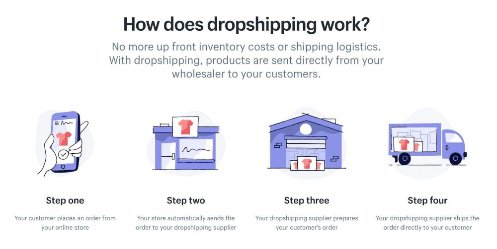 Expanding Business Horizons With Shopify And Dropshipping Dropshipping On Shopify