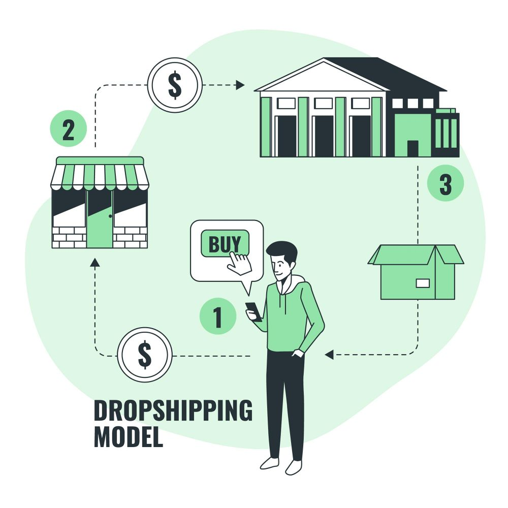 Expanding Business Horizons With Shopify And Dropshipping The Dropshipping Model