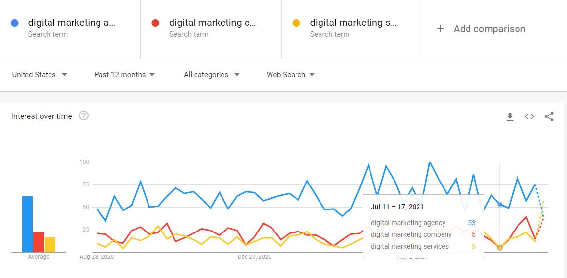 google trends, search keyword