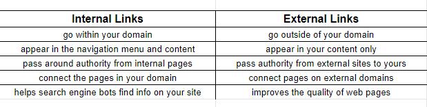 Comparison Chart Internal External Link
